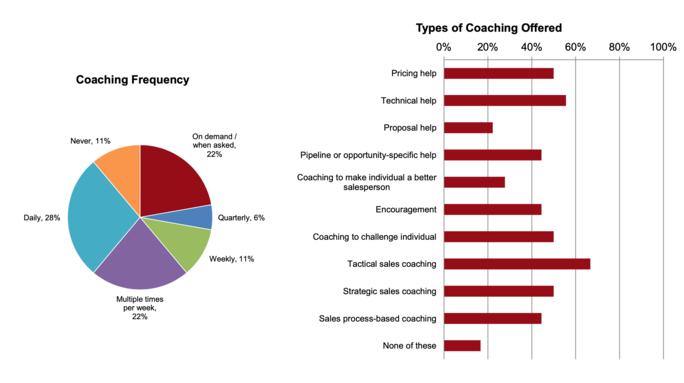 coaching frequency pie